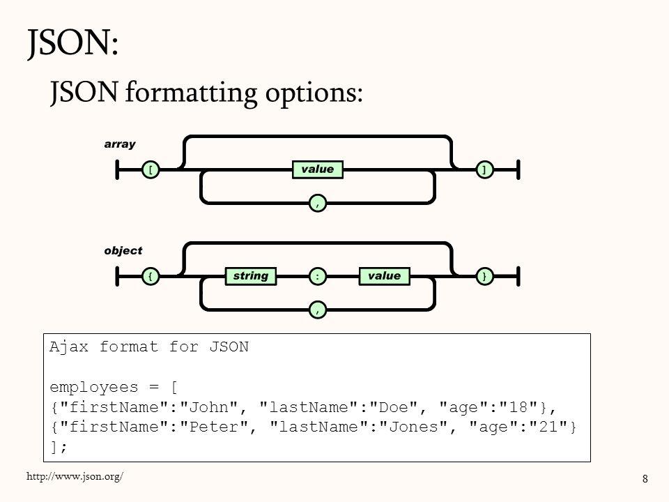 JSON: JSON formatting options: Ajax format for JSON employees = [
